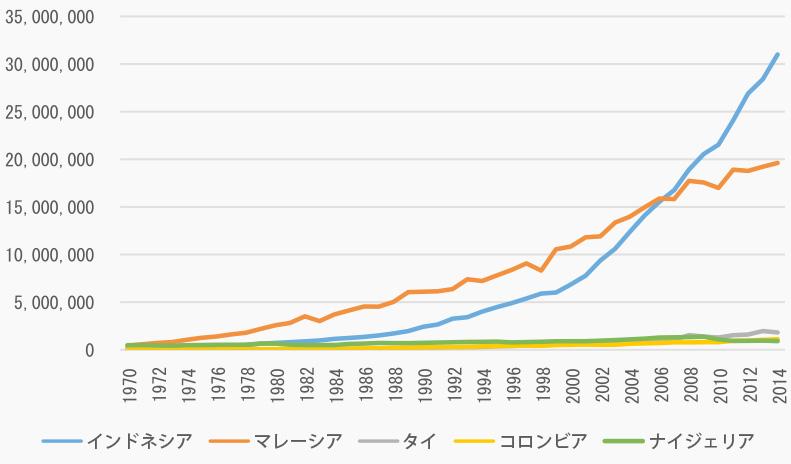 国別パーム油生産量年代別推移