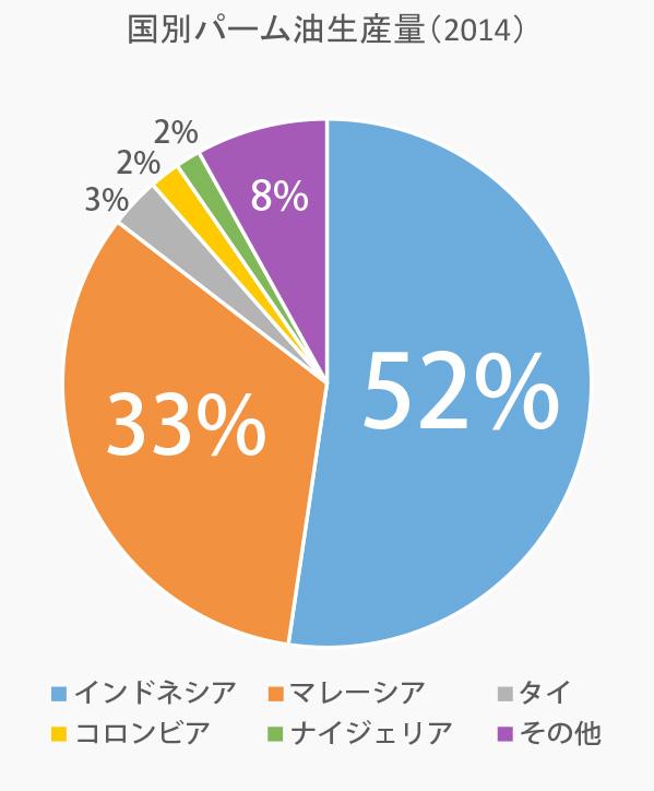 国別生産量グラフ